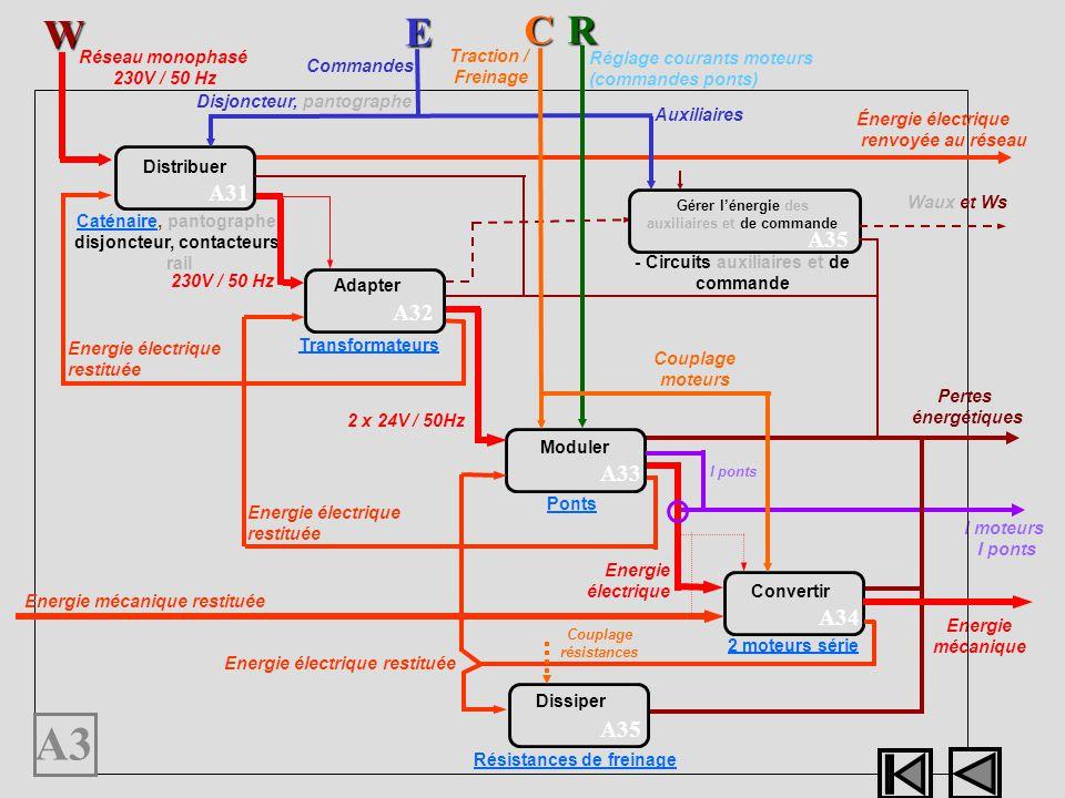 Energie mécanique I moteurs I ponts I ponts A3 Distribuer A31 Adapter A32 A33 Moduler Convertir CaténaireCaténaire, pantographe, disjoncteur, contacte
