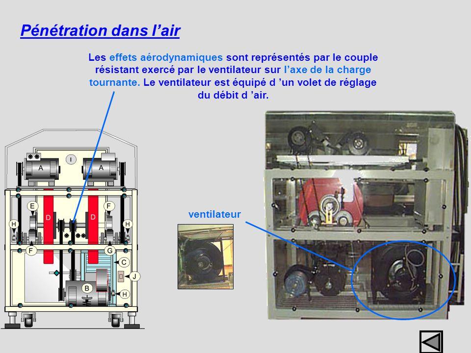Pénétration dans lair ventilateur Les effets aérodynamiques sont représentés par le couple résistant exercé par le ventilateur sur laxe de la charge t