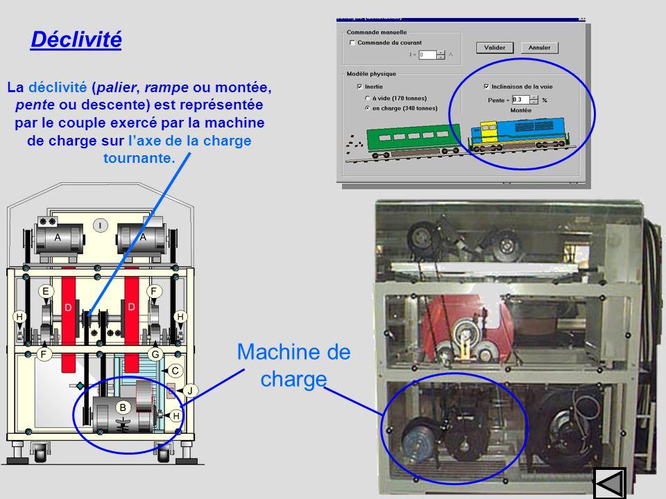 Déclivité Machine de charge La déclivité (palier, rampe ou montée, pente ou descente) est représentée par le couple exercé par la machine de charge su