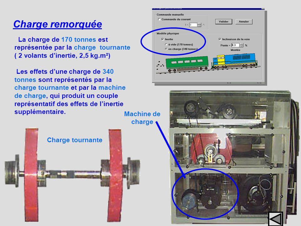 Charge remorquée Machine de charge La charge de 170 tonnes est représentée par la charge tournante ( 2 volants dinertie, 2,5 kg.m²) Les effets dune ch