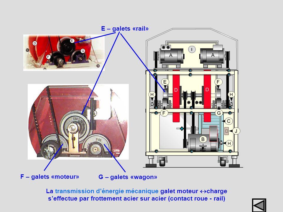 E – galets «rail» G – galets «wagon» F – galets «moteur» La transmission dénergie mécanique galet moteur charge seffectue par frottement acier sur aci