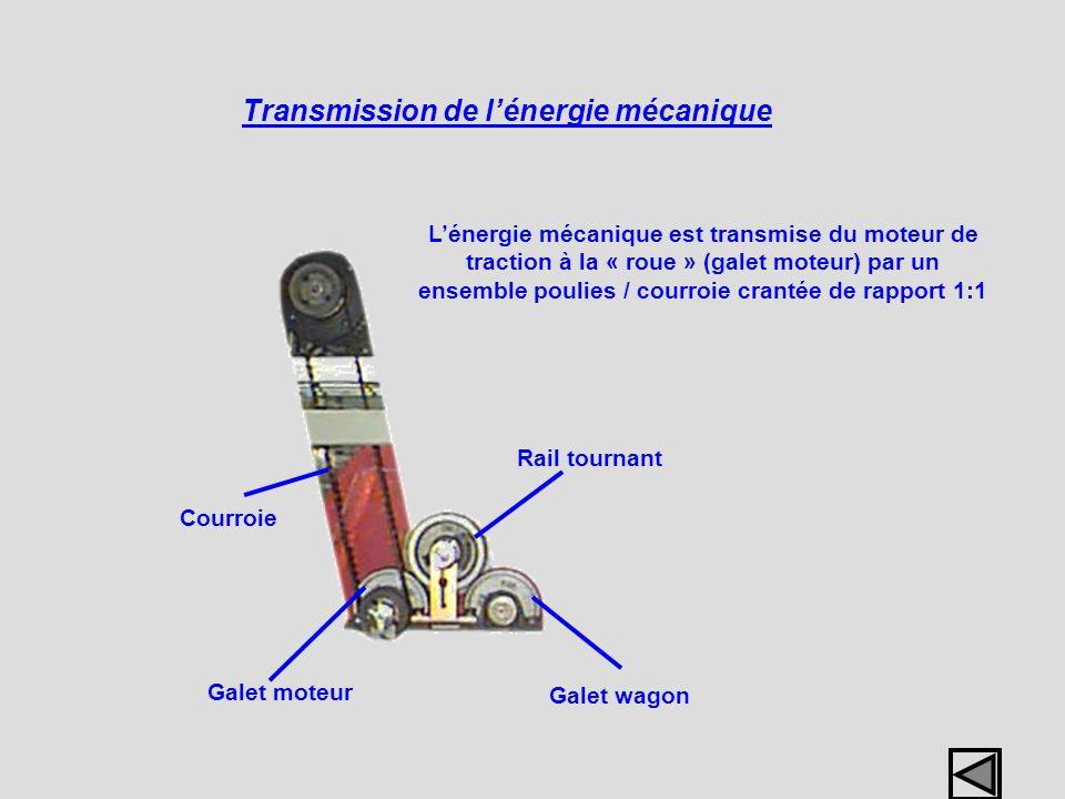 Transmission de lénergie mécanique Lénergie mécanique est transmise du moteur de traction à la « roue » (galet moteur) par un ensemble poulies / courr