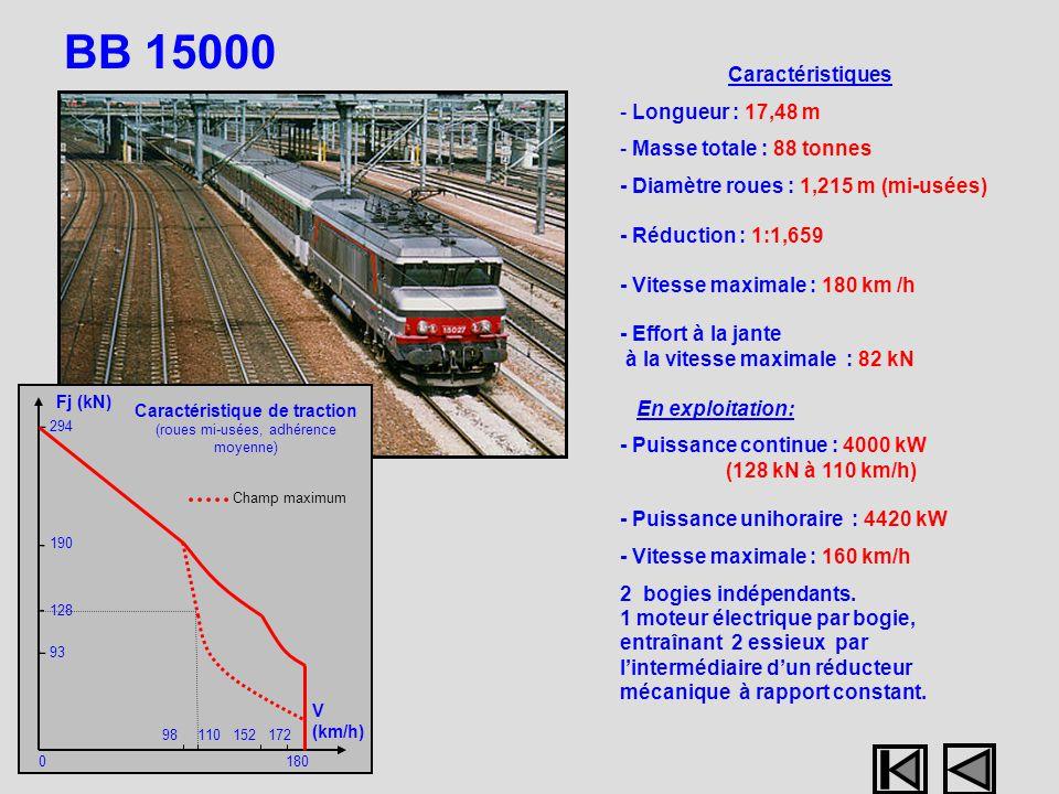 BB 15000 Caractéristiques - Longueur : 17,48 m - Masse totale : 88 tonnes - Diamètre roues : 1,215 m (mi-usées) - Réduction : 1:1,659 - Vitesse maxima