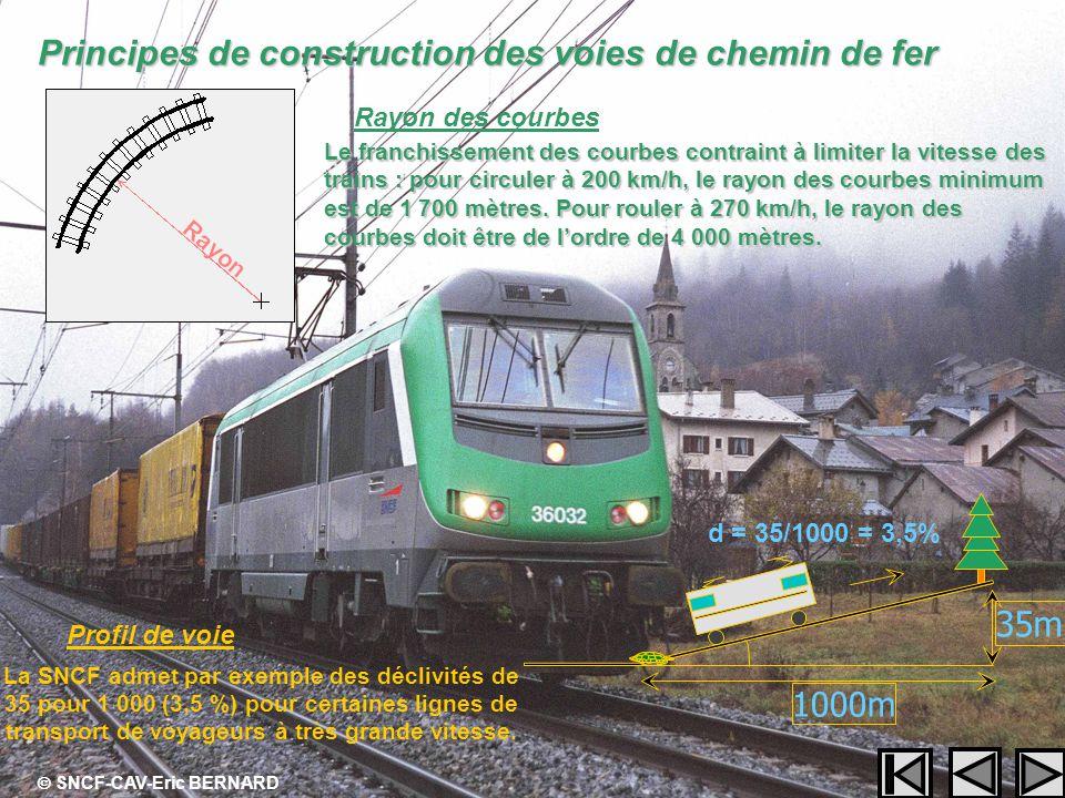 Rayon des courbes Principes de construction des voies de chemin de fer Profil de voie 1000m 35m La SNCF admet par exemple des déclivités de 35 pour 1