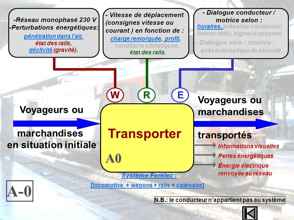 -Réseau monophasé 230 V -Perturbations énergétiques: - Dialogue conducteur / motrice selon : horaires, horaires, présence conducteur, liaison radio, s