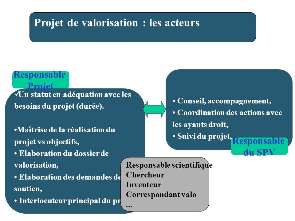 Conseil, accompagnement, Coordination des actions avec les ayants droit, Suivi du projet, Une implication dans la réalisation du projet de valorisation, Un statut en adéquation avec les besoins du projet (durée).