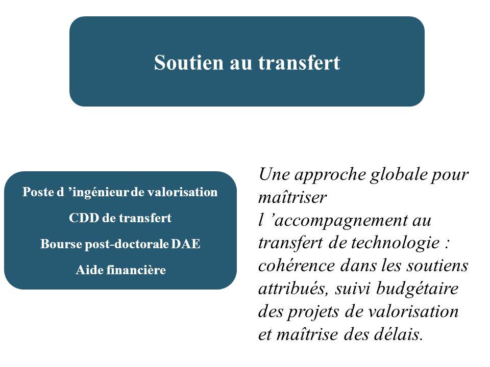 Soutien au transfert Poste d ingénieur de valorisation CDD de transfert Bourse post-doctorale DAE Aide financière Une approche globale pour maîtriser