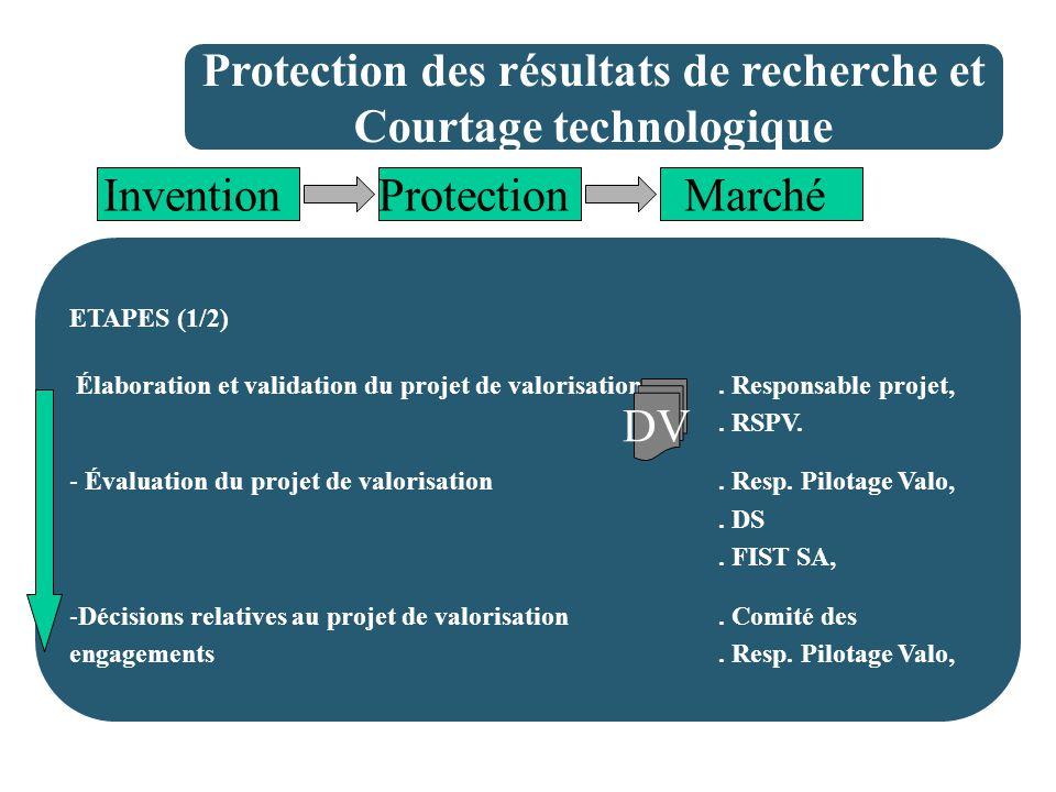 Protection des résultats de recherche et Courtage technologique InventionProtectionMarché ETAPES (1/2) Élaboration et validation du projet de valorisation.
