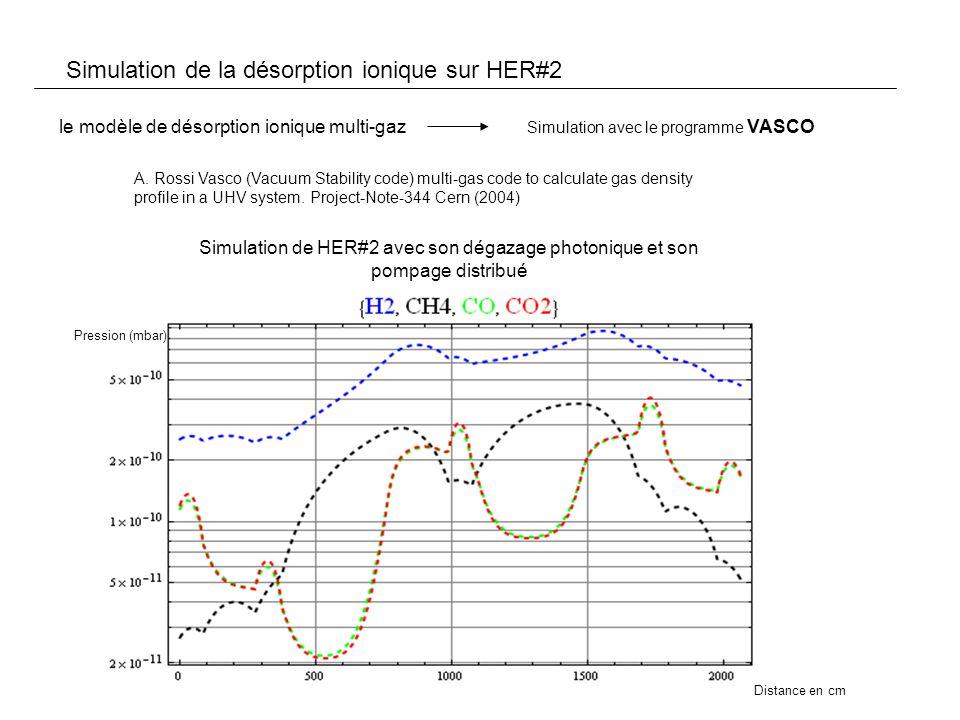 Simulation avec le programme VASCO Simulation de la désorption ionique sur HER#2 A.