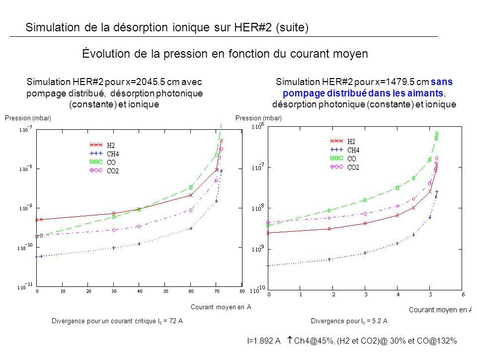 Simulation de la désorption ionique sur HER#2 (suite) Évolution de la pression en fonction du courant moyen Simulation HER#2 pour x=2045.5 cm avec pompage distribué, désorption photonique (constante) et ionique Simulation HER#2 pour x=1479.5 cm sans pompage distribué dans les aimants, désorption photonique (constante) et ionique Pression (mbar) Courant moyen en A Divergence pour un courant critique I c = 72 ADivergence pour I c = 5.2 A I=1.892 A Ch4@45%, (H2 et CO2)@ 30% et CO@132%