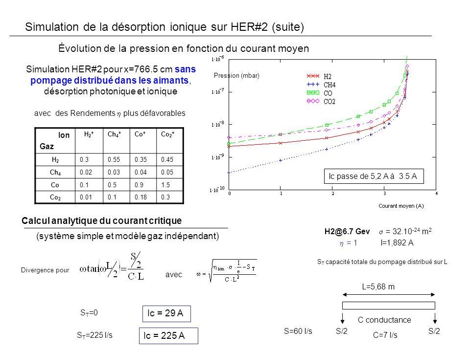 Calcul analytique du courant critique S/2 L=5,68 m C conductance Divergence pour avec Ic = 29 A C=7 l/s S=60 l/s S T =0 H2@6.7 Gev = 32.10 -24 m 2 I=1,892 A = 1 S T capacité totale du pompage distribué sur L S T =225 l/s Ic = 225 A Simulation de la désorption ionique sur HER#2 (suite) Évolution de la pression en fonction du courant moyen Simulation HER#2 pour x=766.5 cm sans pompage distribué dans les aimants, désorption photonique et ionique (système simple et modèle gaz indépendant) avec des Rendements plus défavorables Ion Gaz H2+H2+ Ch 4 + Co + Co 2 + H2H2 0.30.550.350.45 Ch 4 0.020.030.040.05 Co0.10.50.91.5 Co 2 0.010.10.180.3 Ic passe de 5,2 A à 3.5 A Pression (mbar)