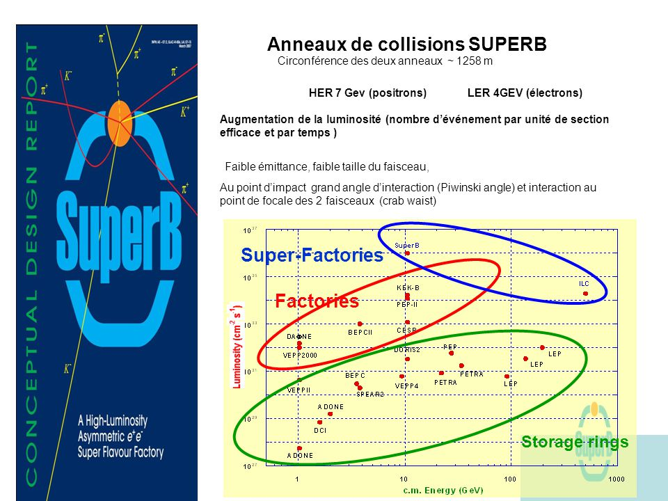 Factories Super-Factories Storage rings HER 7 Gev (positrons) LER 4GEV (électrons) Faible émittance, faible taille du faisceau, Au point dimpact grand angle dinteraction (Piwinski angle) et interaction au point de focale des 2 faisceaux (crab waist) Augmentation de la luminosité (nombre dévénement par unité de section efficace et par temps ) Anneaux de collisions SUPERB Circonférence des deux anneaux ~ 1258 m