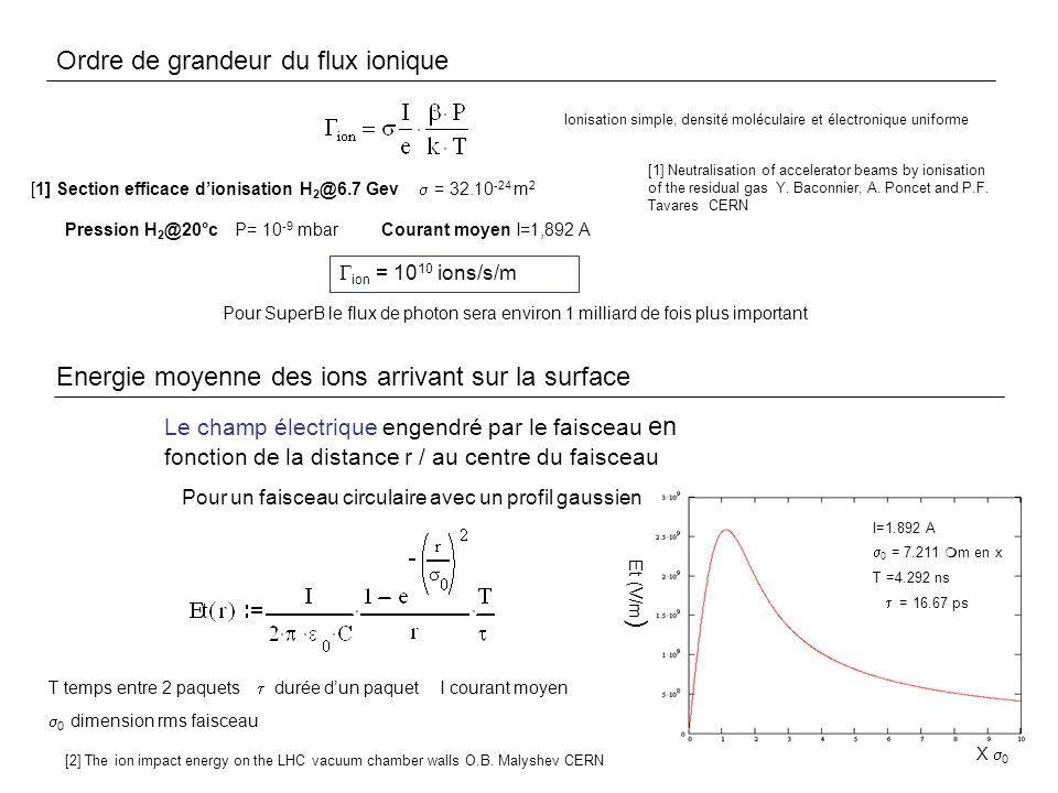 Energie moyenne des ions arrivant sur la surface (suite) Principe du programme de simulation Distribution Gaussienne du faisceau e + Distribution Gaussienne des ions Ionisation Découpage du faisceau e+ en n parties Générer une gaussienne pour chaque partie (position des ions) ind = nbre dions simulés Appliquer le champ électrique à chaque ion Déterminer sa nouvelle position, sa vitesse et son énergie pour t = /n Test si fin du bunch Test si sa position est supérieur au rayon R de la chambre non oui Espace de glissement pendant T Déterminer sa nouvelle position Test si sa position est supérieur au rayon R de la chambre non T n parties