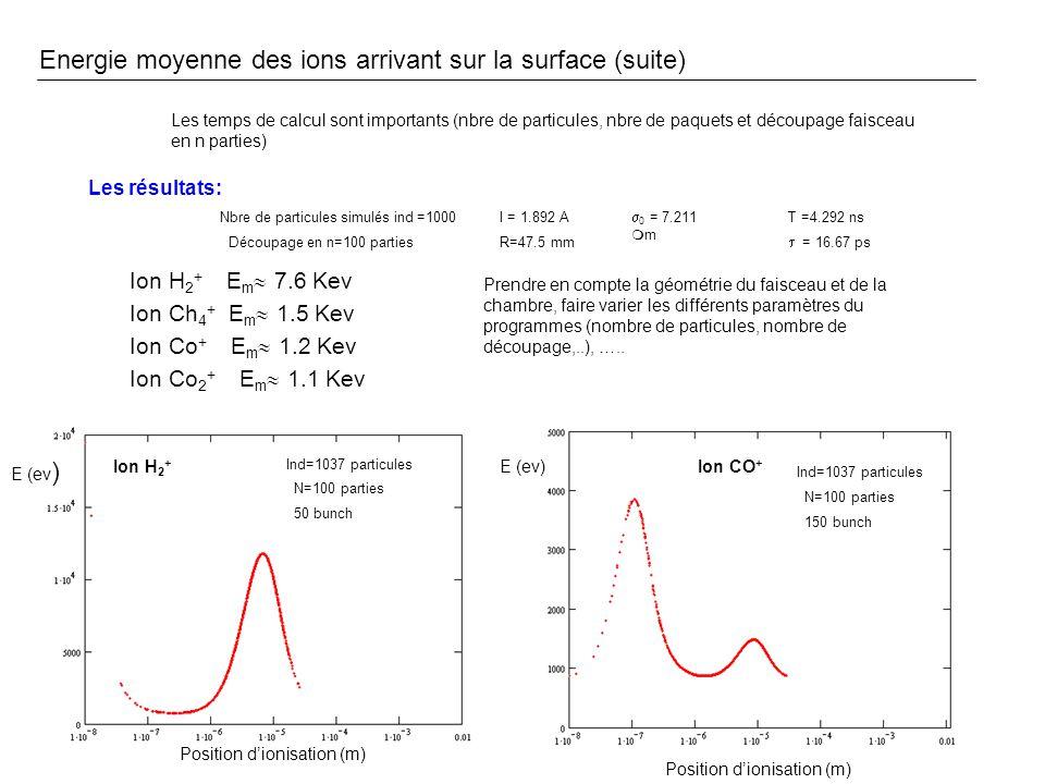 Energie moyenne des ions arrivant sur la surface (suite) Les temps de calcul sont importants (nbre de particules, nbre de paquets et découpage faisceau en n parties) Les résultats: I = 1.892 A 0 = 7.211 m T =4.292 ns = 16.67 ps Nbre de particules simulés ind =1000 Découpage en n=100 partiesR=47.5 mm Ion H 2 + E m 7.6 Kev Ion Ch 4 + E m 1.5 Kev Ion Co + E m 1.2 Kev Ion Co 2 + E m 1.1 Kev Prendre en compte la géométrie du faisceau et de la chambre, faire varier les différents paramètres du programmes (nombre de particules, nombre de découpage,..), …..