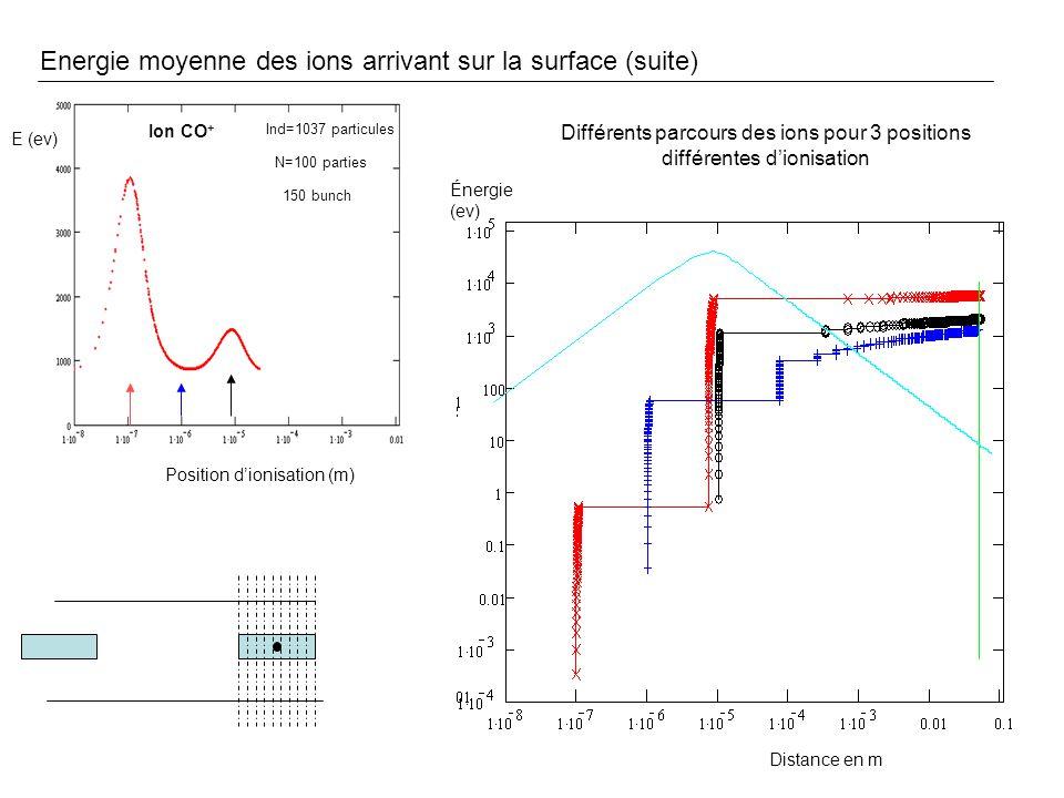 Le rendement de désorption Les mesures expérimentales M.