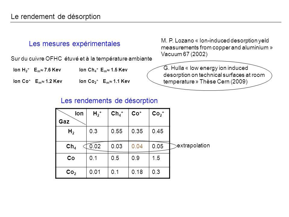 Le rendement de désorption (suite) G.Hulla, PhD Thesis, Vienna Tech.