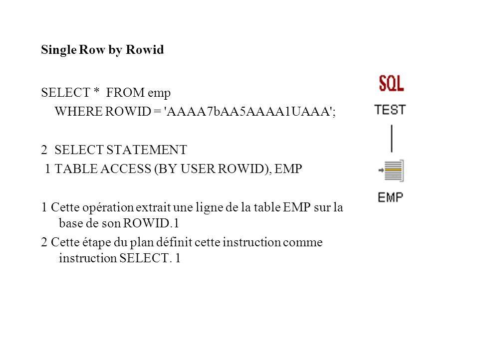 Single Row by Rowid SELECT * FROM emp WHERE ROWID = 'AAAA7bAA5AAAA1UAAA'; 2 SELECT STATEMENT 1 TABLE ACCESS (BY USER ROWID), EMP 1 Cette opération ext