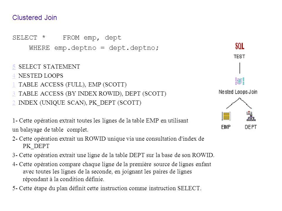Clustered Join SELECT * FROM emp, dept WHERE emp.deptno = dept.deptno; 55 SELECT STATEMENT 44 NESTED LOOPS 11 TABLE ACCESS (FULL), EMP (SCOTT) 33 TABLE ACCESS (BY INDEX ROWID), DEPT (SCOTT) 22 INDEX (UNIQUE SCAN), PK_DEPT (SCOTT) 1- Cette opération extrait toutes les lignes de la table EMP en utilisant un balayage de table complet.
