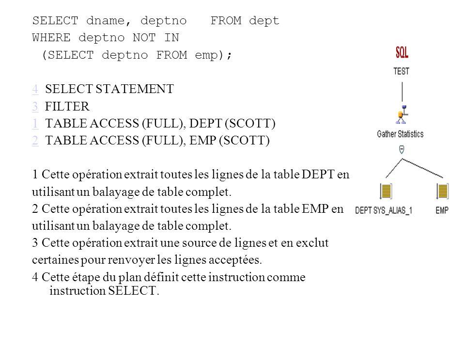 SELECT dname, deptno FROM dept WHERE deptno NOT IN (SELECT deptno FROM emp); 44 SELECT STATEMENT 33 FILTER 11 TABLE ACCESS (FULL), DEPT (SCOTT) 22 TABLE ACCESS (FULL), EMP (SCOTT) 1 Cette opération extrait toutes les lignes de la table DEPT en utilisant un balayage de table complet.