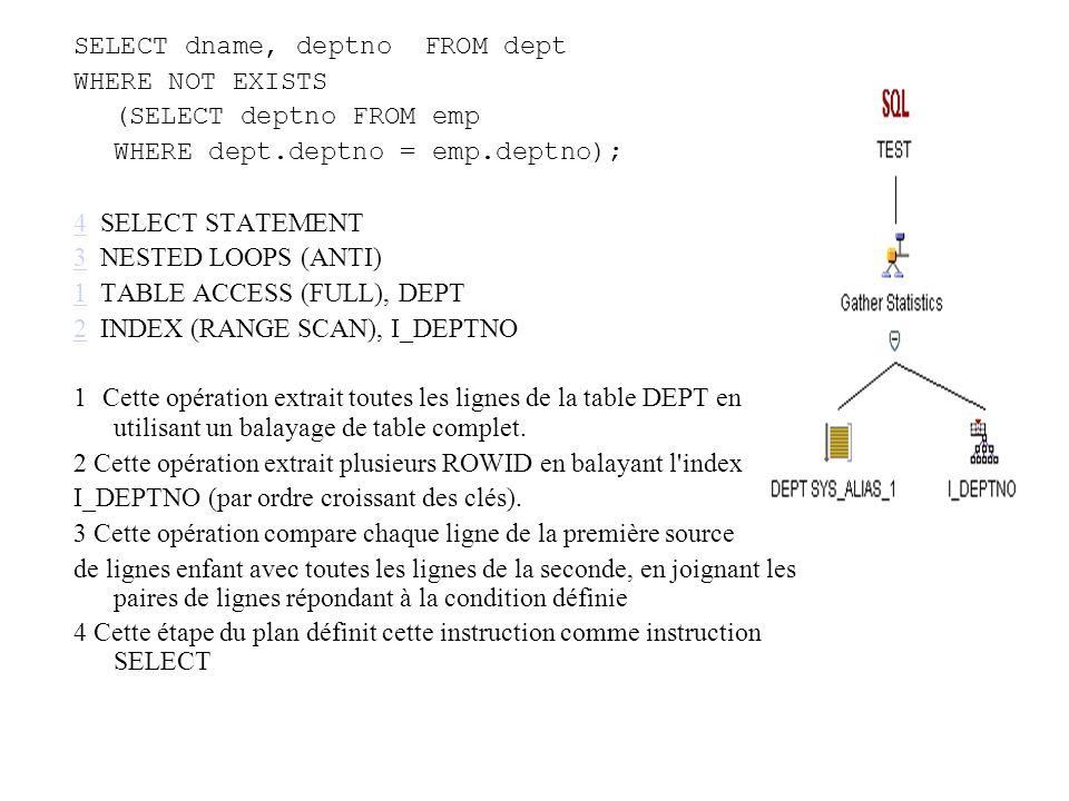 SELECT dname, deptno FROM dept WHERE NOT EXISTS (SELECT deptno FROM emp WHERE dept.deptno = emp.deptno); 44 SELECT STATEMENT 33 NESTED LOOPS (ANTI) 11