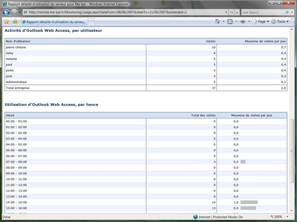 55 Analyse et rapports Rapport dutilisation http://monserveur/monitoring Courrier électronique envoyé/reçu/utilisateur Taille des boîtes aux lettres/u