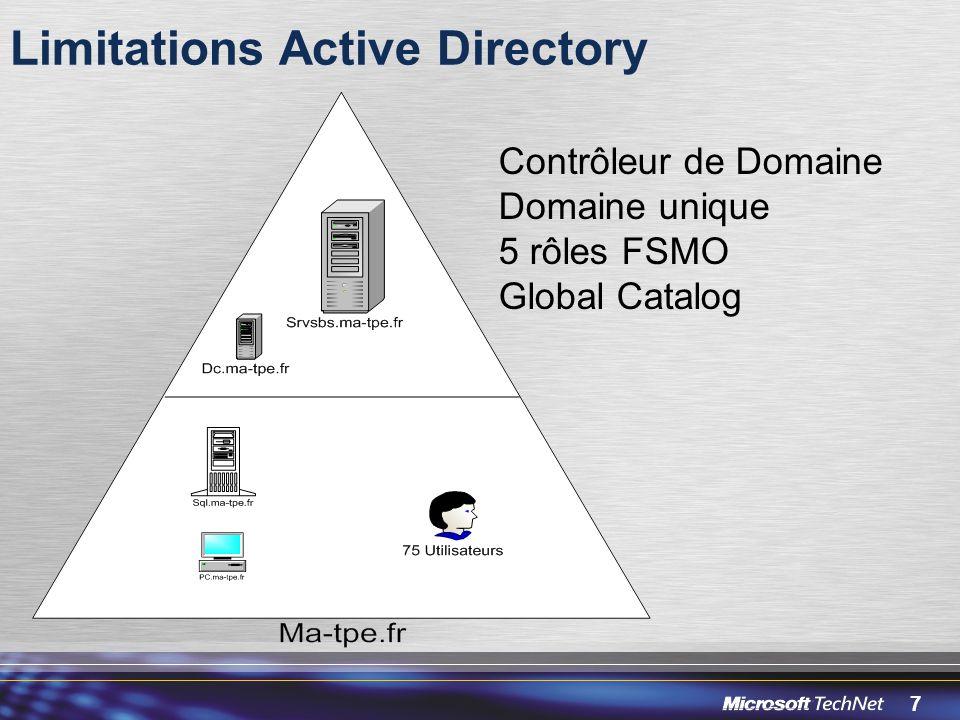 7 Limitations Active Directory Contrôleur de Domaine Domaine unique 5 rôles FSMO Global Catalog