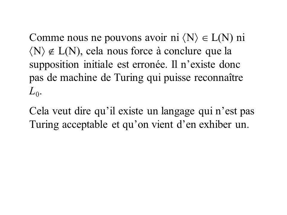 Comme nous ne pouvons avoir ni N L(N) ni N L(N), cela nous force à conclure que la supposition initiale est erronée. Il nexiste donc pas de machine de