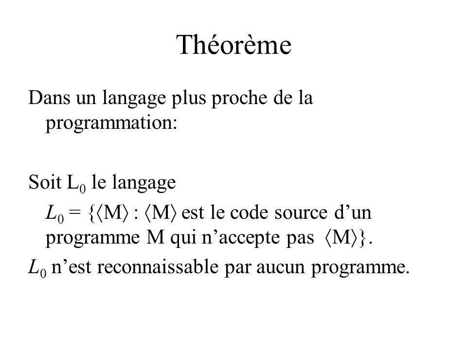 Théorème Dans un langage plus proche de la programmation: Soit L 0 le langage L 0 = { M : M est le code source dun programme M qui naccepte pas M }. L