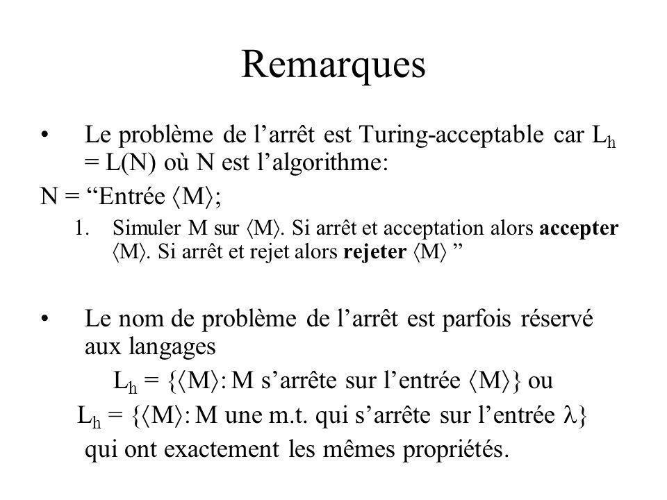 Remarques Le problème de larrêt est Turing-acceptable car L h = L(N) où N est lalgorithme: N = Entrée M ; 1.Simuler M sur M. Si arrêt et acceptation a
