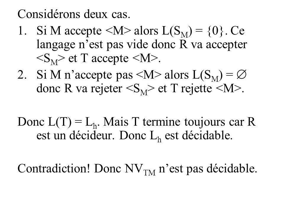 Considérons deux cas. 1.Si M accepte alors L(S M ) = {0}. Ce langage nest pas vide donc R va accepter et T accepte. 2.Si M naccepte pas alors L(S M )