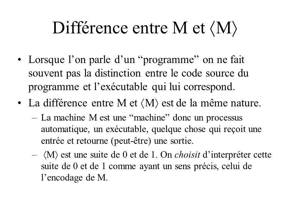 Différence entre M et M Lorsque lon parle dun programme on ne fait souvent pas la distinction entre le code source du programme et lexécutable qui lui