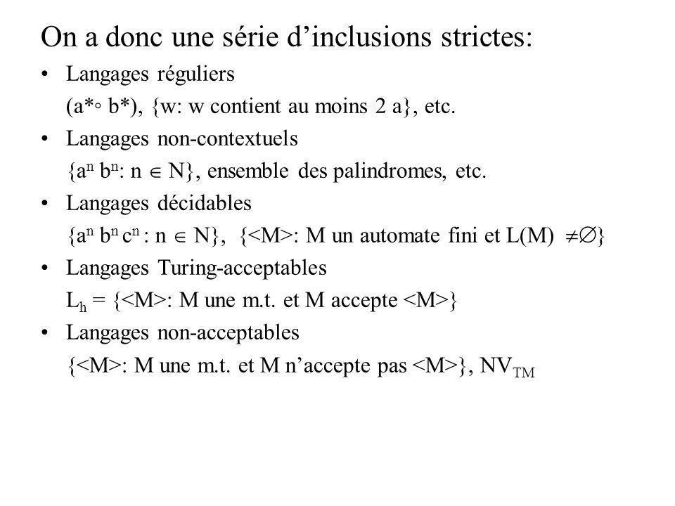 On a donc une série dinclusions strictes: Langages réguliers (a* b*), {w: w contient au moins 2 a}, etc. Langages non-contextuels {a n b n : n N}, ens