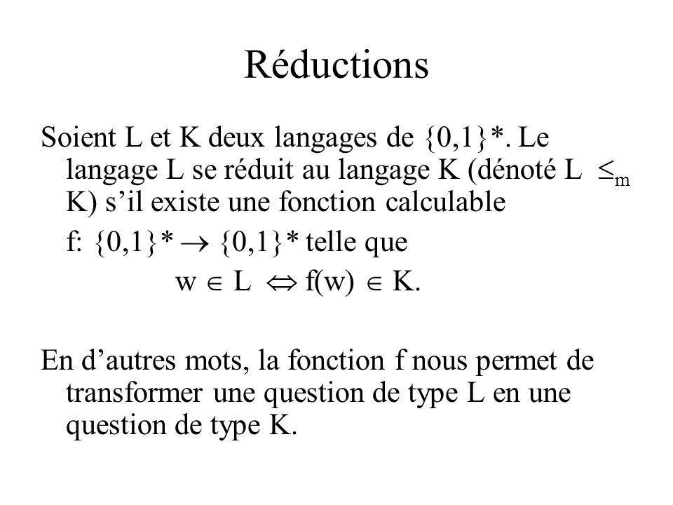 Réductions Soient L et K deux langages de {0,1}*. Le langage L se réduit au langage K (dénoté L m K) sil existe une fonction calculable f: {0,1}* {0,1