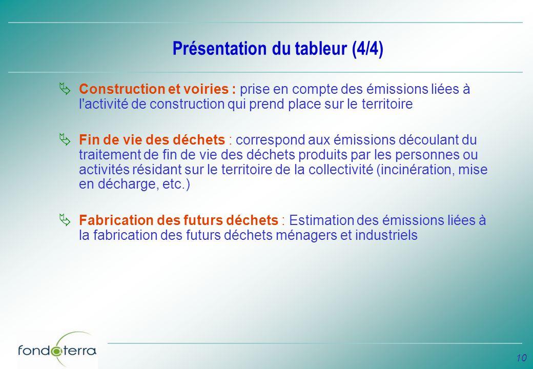 10 Présentation du tableur (4/4) Construction et voiries : prise en compte des émissions liées à l'activité de construction qui prend place sur le ter