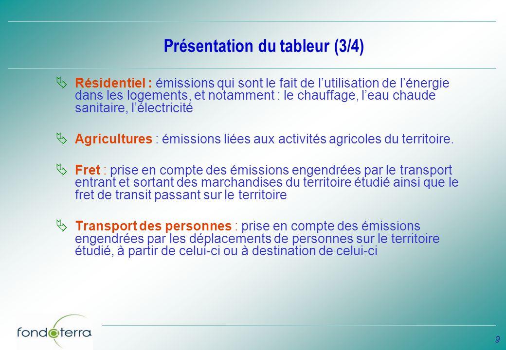 9 Présentation du tableur (3/4) Résidentiel : émissions qui sont le fait de lutilisation de lénergie dans les logements, et notamment : le chauffage,