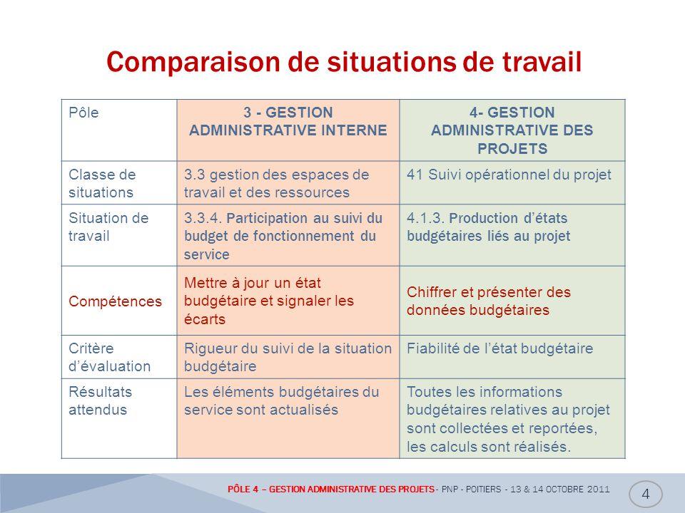 Aptitude générale Accompagner administrativement des projets, dans tous types dorganisation 5 PÔLE 4 – GESTION ADMINISTRATIVE DES PROJETS - PNP - POITIERS - 13 & 14 OCTOBRE 2011