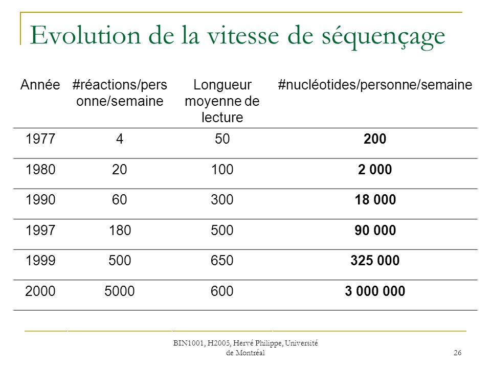 BIN1001, H2005, Hervé Philippe, Université de Montréal 26 Evolution de la vitesse de séquençage Année#réactions/pers onne/semaine Longueur moyenne de