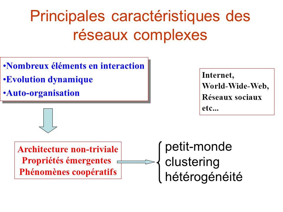Principales caractéristiques des réseaux complexes Nombreux éléments en interaction Evolution dynamique Auto-organisation Nombreux éléments en interaction Evolution dynamique Auto-organisation Architecture non-triviale Propriétés émergentes Phénomènes coopératifs petit-monde clustering hétérogénéité Internet, World-Wide-Web, Réseaux sociaux etc...