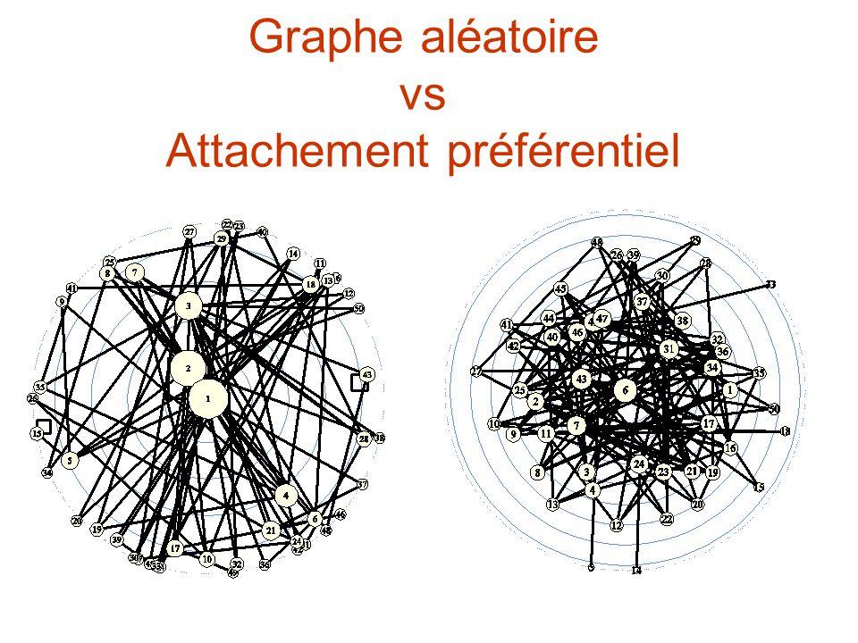 Graphe aléatoire vs Attachement préférentiel