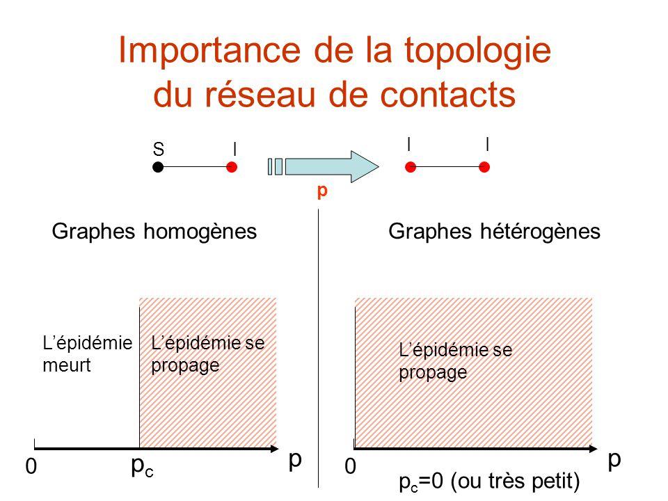 Importance de la topologie du réseau de contacts p 0 pcpc Lépidémie se propage Lépidémie meurt p 0 p c =0 (ou très petit) Lépidémie se propage Graphes homogènesGraphes hétérogènes S I II p