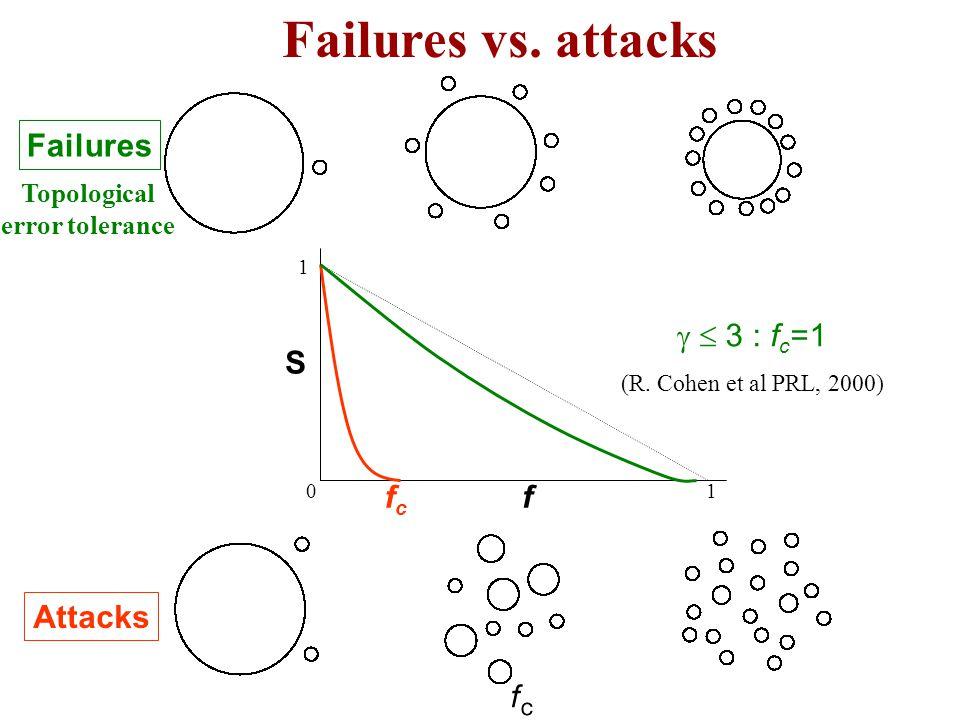 Failures vs.attacks 1 S 01 f fcfc Attacks 3 : f c =1 (R.