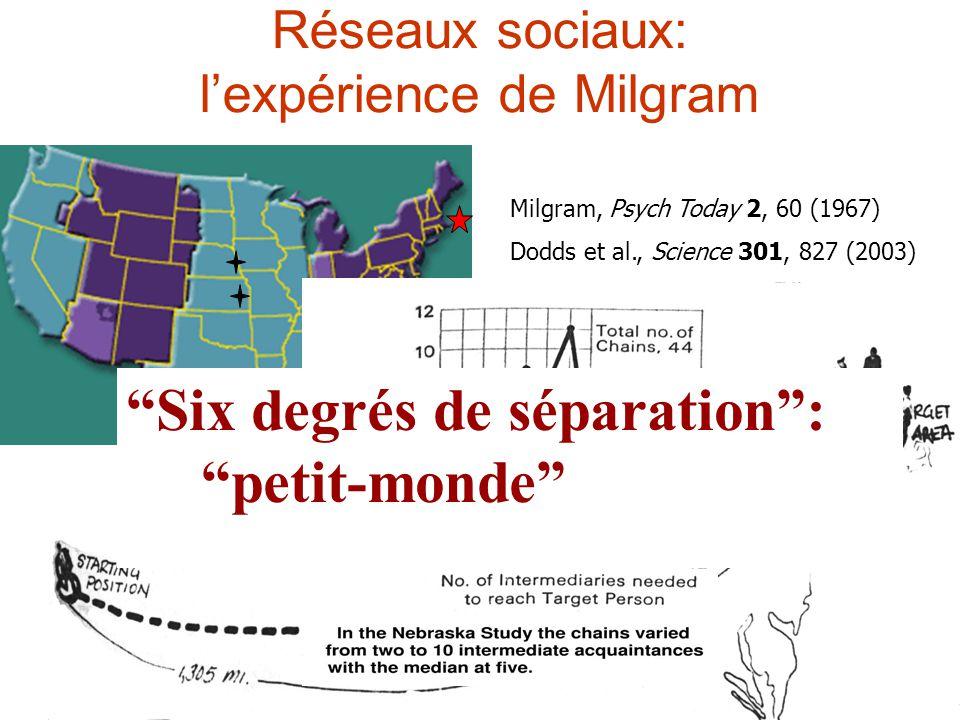 Réseaux sociaux: lexpérience de Milgram Milgram, Psych Today 2, 60 (1967) Dodds et al., Science 301, 827 (2003) Six degrés de séparation: petit-monde