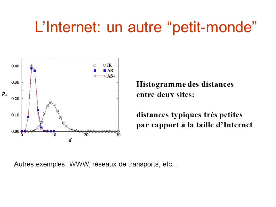 LInternet: un autre petit-monde Histogramme des distances entre deux sites: distances typiques très petites par rapport à la taille dInternet Autres exemples: WWW, réseaux de transports, etc...