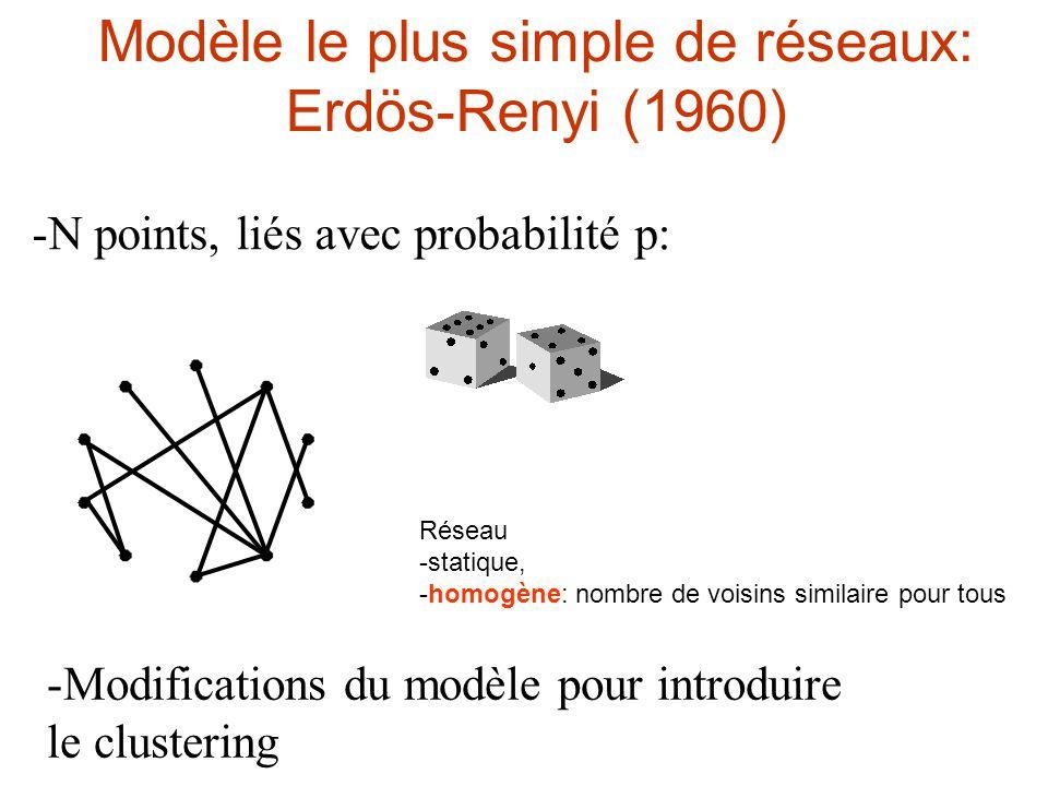 Modèle le plus simple de réseaux: Erdös-Renyi (1960) -N points, liés avec probabilité p: -Modifications du modèle pour introduire le clustering Réseau -statique, -homogène: nombre de voisins similaire pour tous