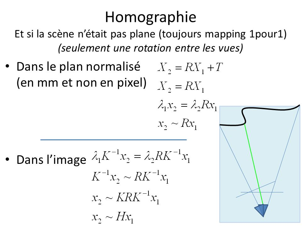 Homographie Et si la scène nétait pas plane (toujours mapping 1pour1) (seulement une rotation entre les vues) Dans le plan normalisé (en mm et non en