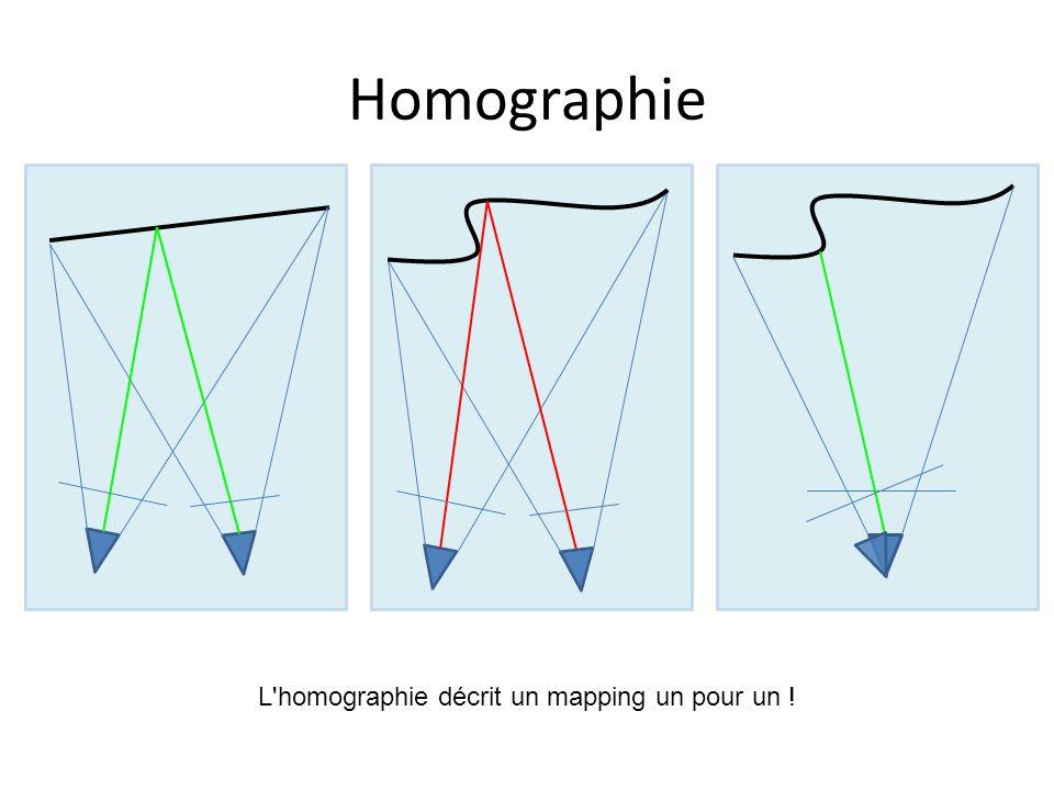 Homographie: Estimation 2 équations indépendantes par point 8 degrés de liberté (nbpoints>=4x2)