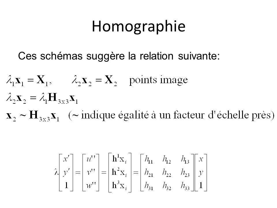 Homographie Ces schémas suggère la relation suivante: