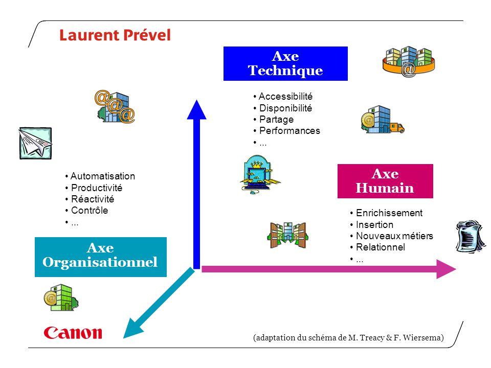 Laurent Prével Axe Technique Axe Humain Axe Organisationnel (adaptation du schéma de M. Treacy & F. Wiersema) Accessibilité Disponibilité Partage Perf
