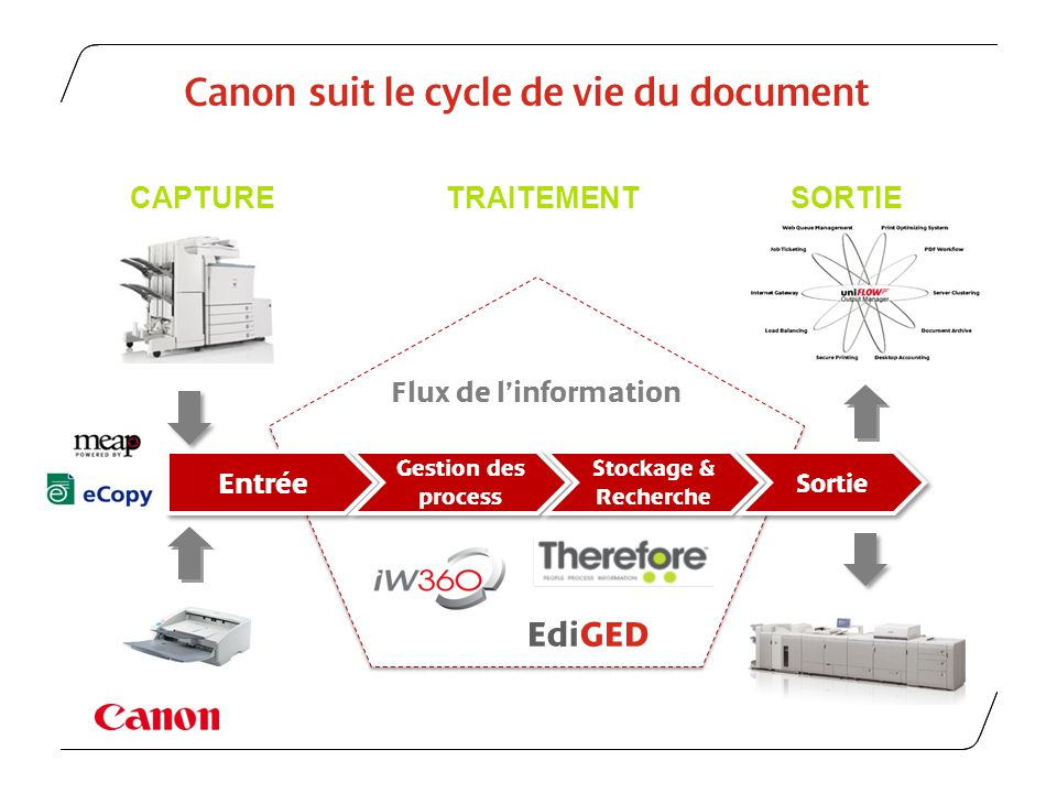 Canon suit le cycle de vie du document Flux de linformation Entrée Gestion des process Stockage & Recherche Stockage & Recherche Sortie CAPTURETRAITEM