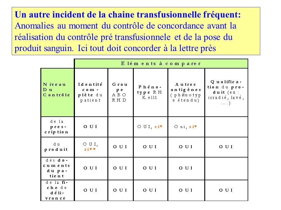 Un autre incident de la chaine transfusionnelle fréquent: Anomalies au moment du contrôle de concordance avant la réalisation du contrôle pré transfusionnele et de la pose du produit sanguin.